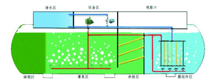 Structure schematic